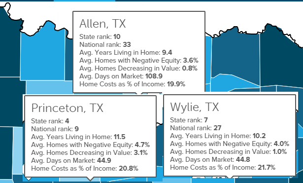 Allen, Princeton and Wylie among America's Healthiest Housing Markets
