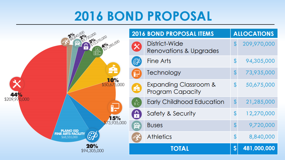 Bond Elections 2016 Plano ISD Projected Allocations