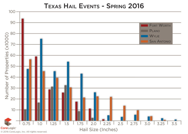 CoreLogic-Texas-spring-hail-storm-losses