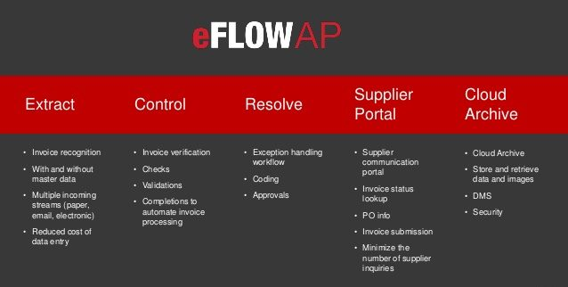 Swiss firm adopts eFlow AP from Top Image Systems