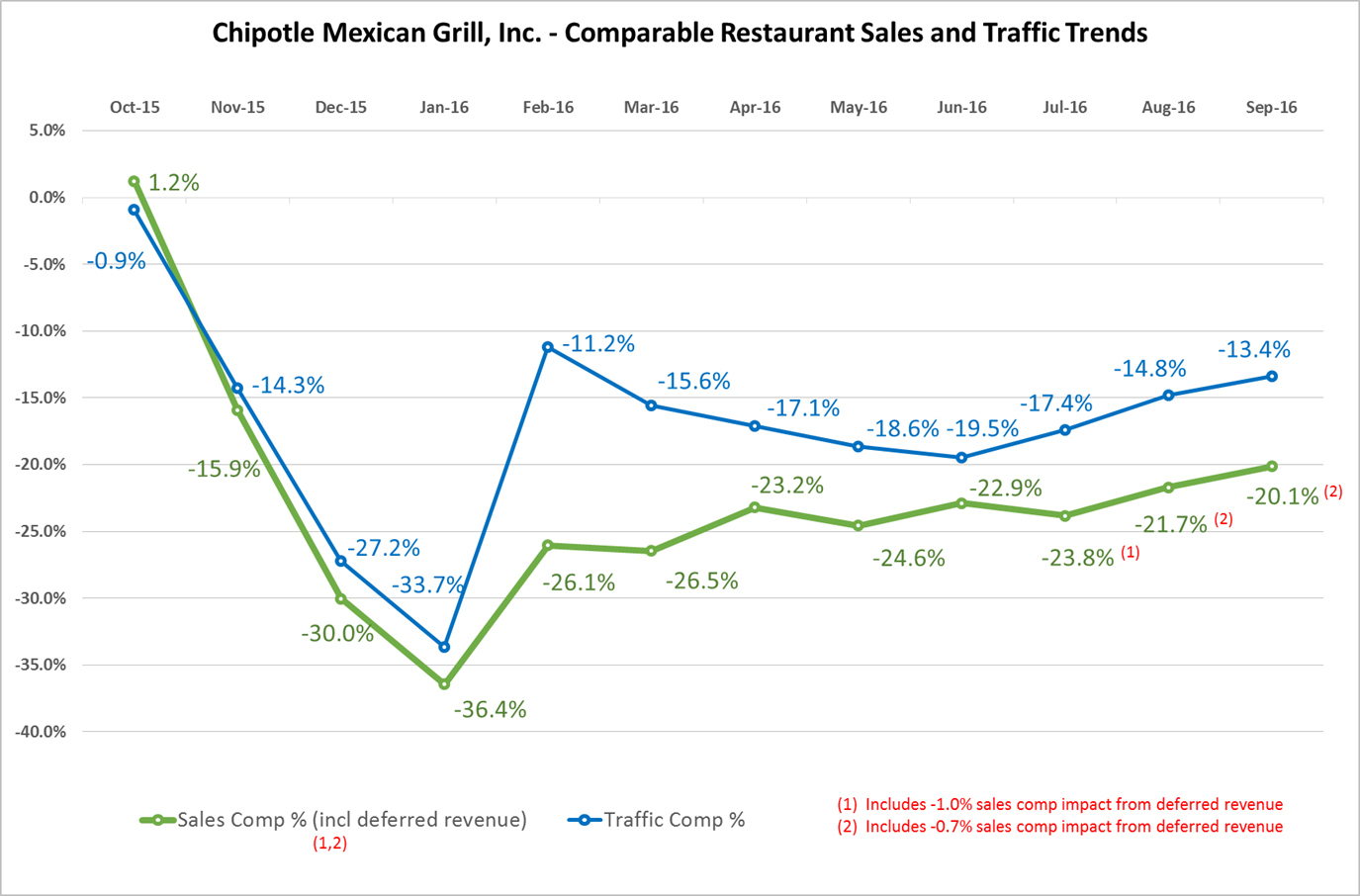 chipotle_q3-16-earnings-release_chart