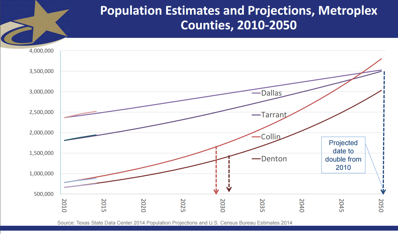COLLIN COUNTY POPULATION PROJECTIONS